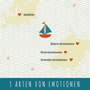 2016-12-12_3arten_emotionen